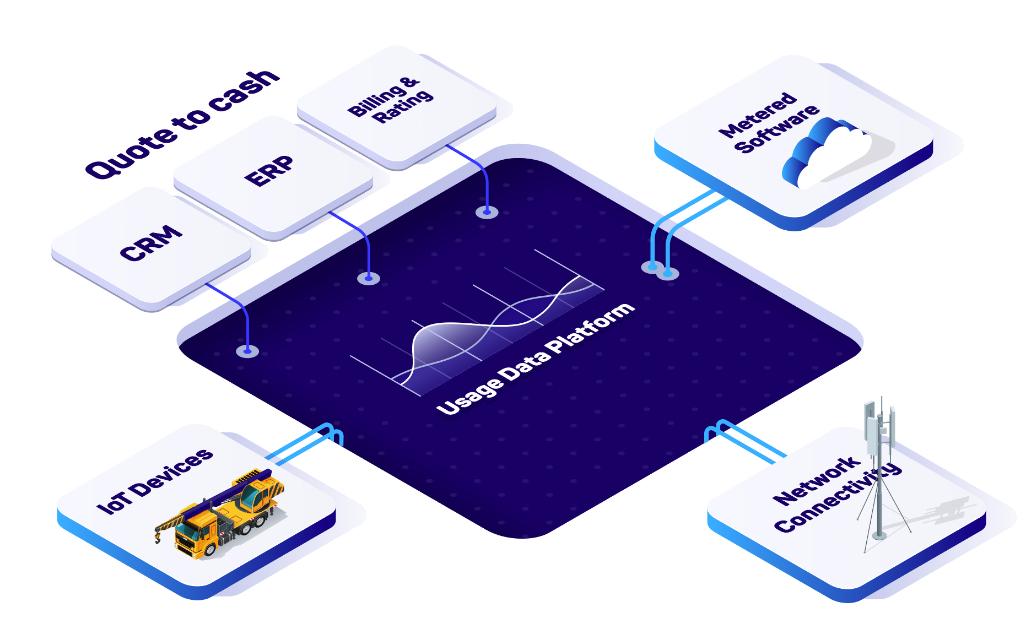 Quote to cash - usage data platform