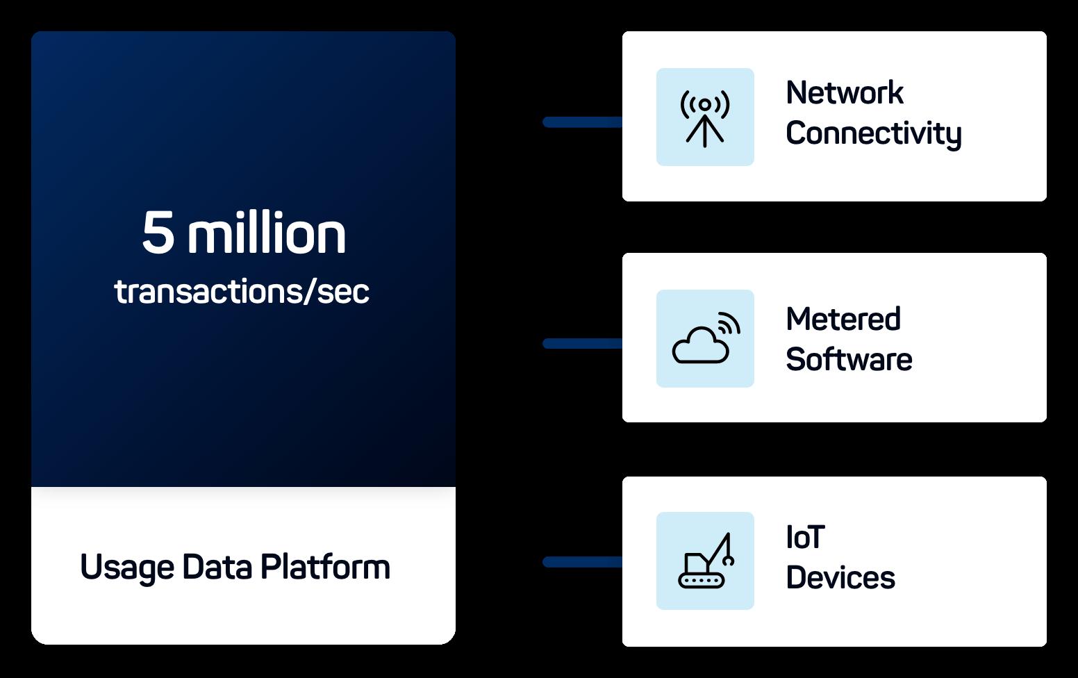 Usage data platform icon
